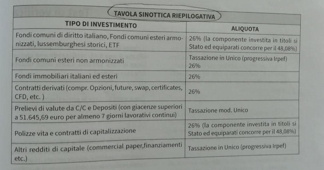 tassazione attività finanziarie
